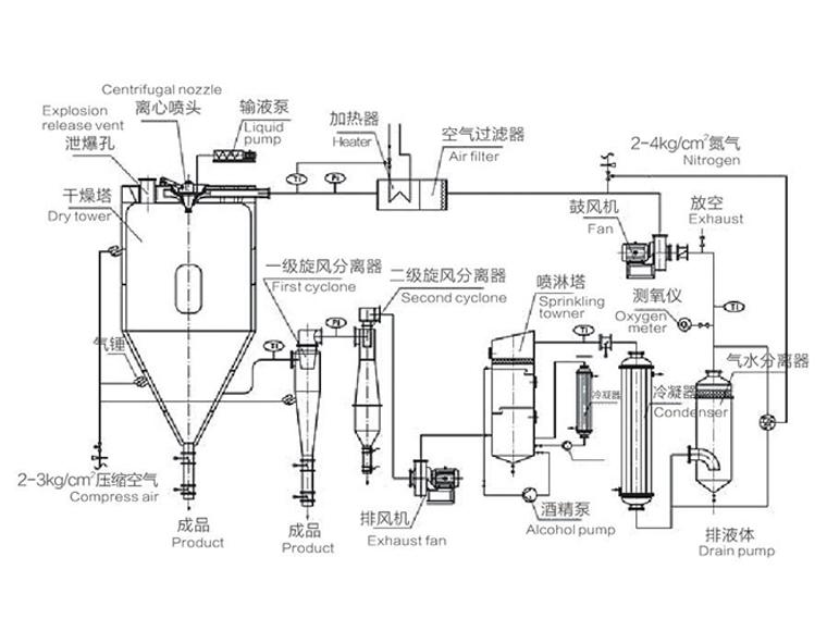 BLXH系列闭路循环喷雾干燥机